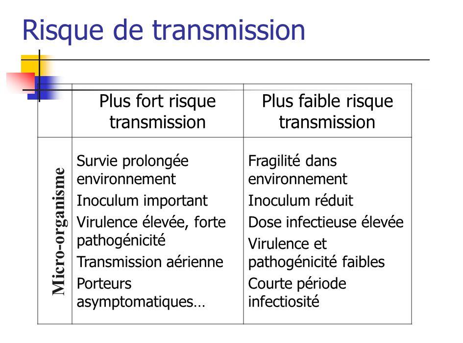 Risque de transmission Plus fort risque transmission Plus faible risque transmission Survie prolongée environnement Inoculum important Virulence élevé