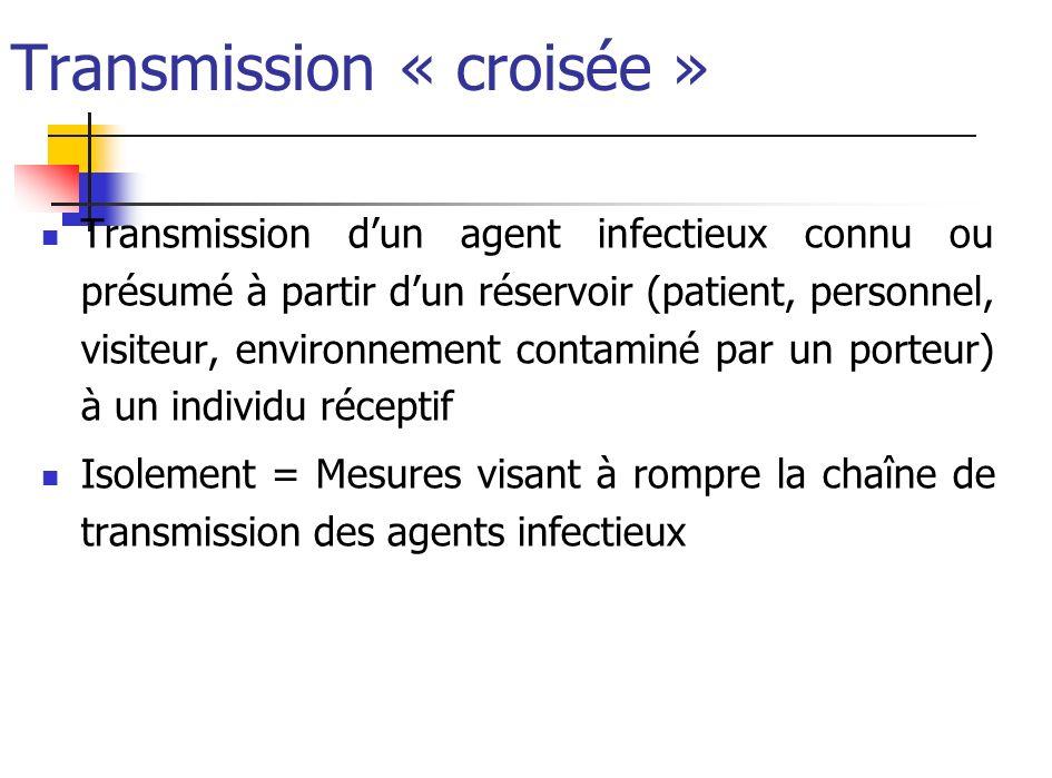 Transmission « croisée » Transmission dun agent infectieux connu ou présumé à partir dun réservoir (patient, personnel, visiteur, environnement contam
