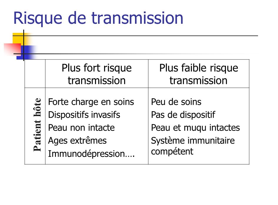Risque de transmission Plus fort risque transmission Plus faible risque transmission Forte charge en soins Dispositifs invasifs Peau non intacte Ages