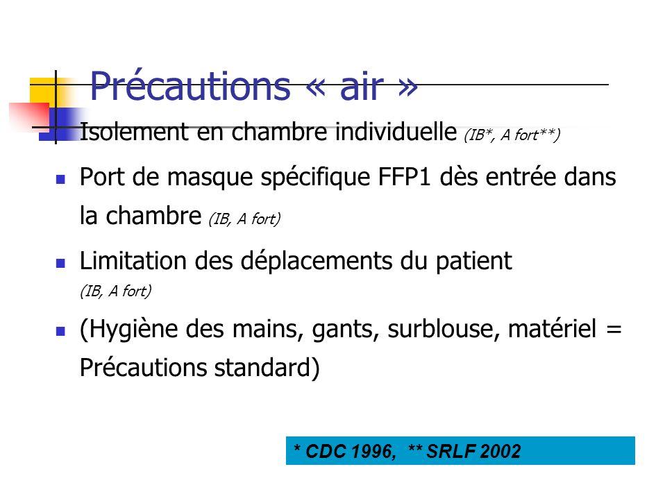 Précautions « air » Isolement en chambre individuelle (IB*, A fort**) Port de masque spécifique FFP1 dès entrée dans la chambre (IB, A fort) Limitatio