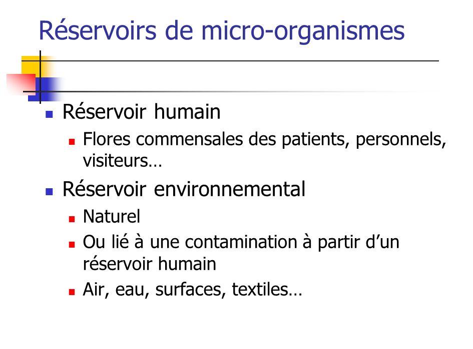 Réservoir humain Flores commensales des patients, personnels, visiteurs… Réservoir environnemental Naturel Ou lié à une contamination à partir dun rés