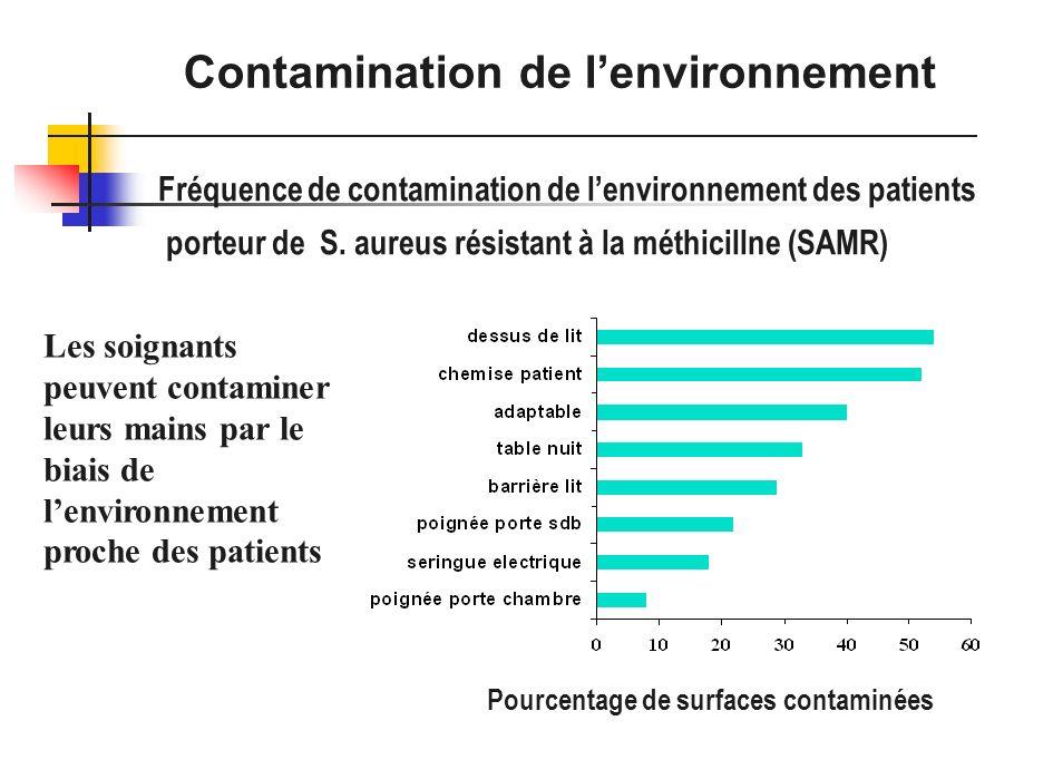 Pourcentage de surfaces contaminées Fréquence de contamination de lenvironnement des patients porteur de S. aureus résistant à la méthicillne (SAMR) L