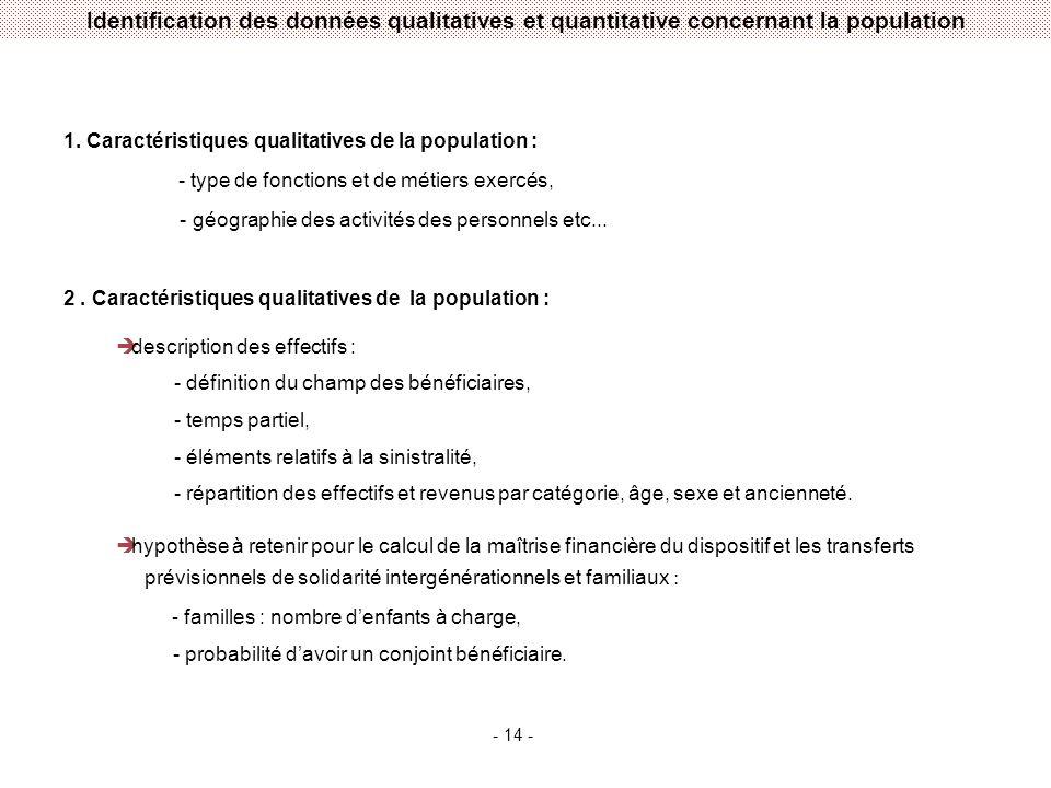 Identification des données qualitatives et quantitative concernant la population 1.
