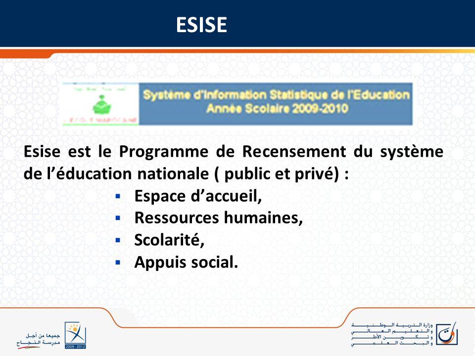 Esise est le Programme de Recensement du système de léducation nationale ( public et privé) : Espace daccueil, Ressources humaines, Scolarité, Appuis
