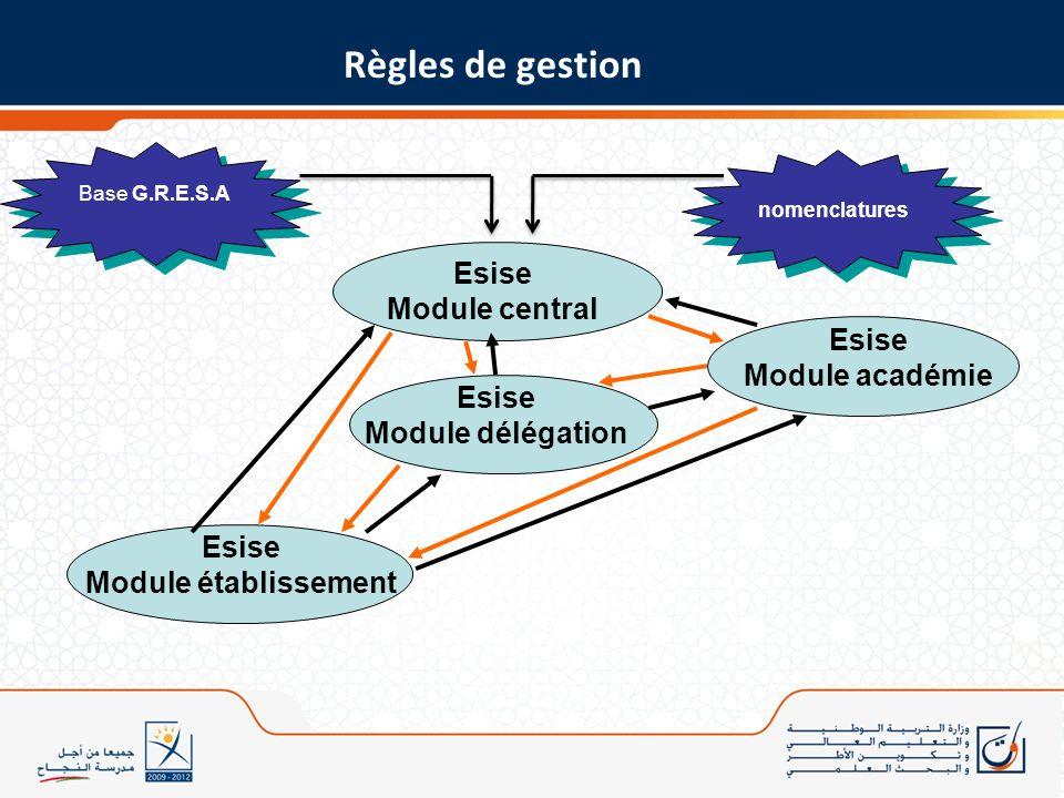 Base G.R.E.S.A Esise Module central nomenclatures Esise Module établissement Esise Module délégation Esise Module académie Règles de gestion