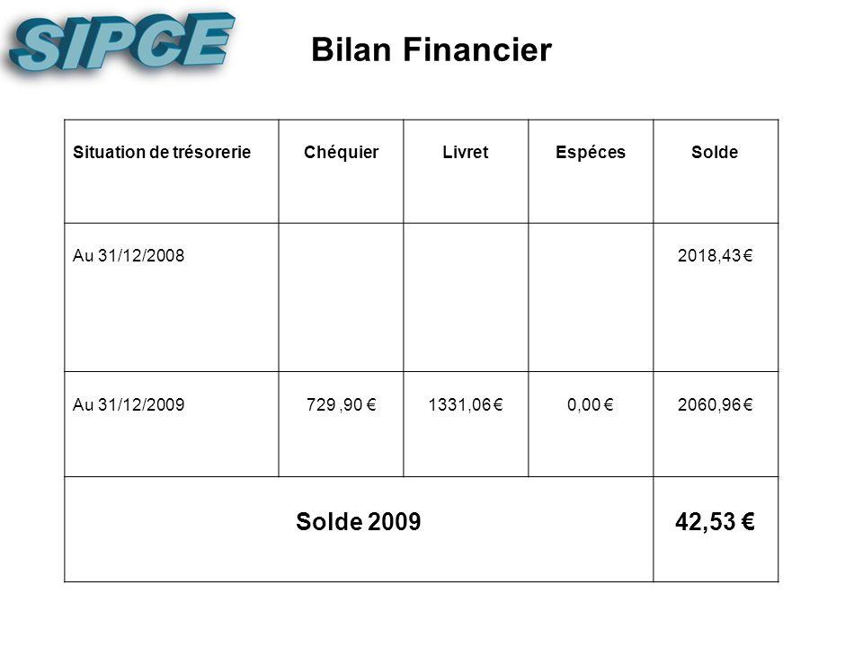 Bilan Moral Les acquis de 2010 Enveloppe de revalorisation des primes (part R) 5% pour les A et B, 7% pour les C Mise en place de la prime FR des B et