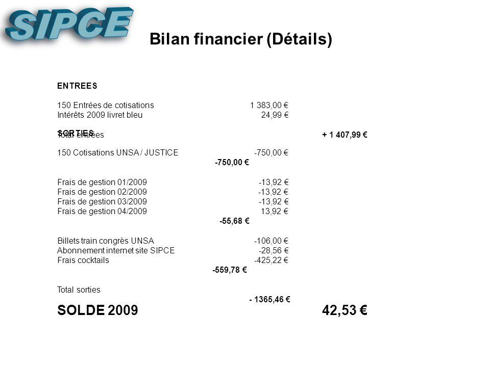 Bilan Financier Situation de trésorerieChéquierLivretEspécesSolde Au 31/12/20082018,43 Au 31/12/2009729,90 1331,06 0,00 2060,96 Solde 200942,53 SOLDE