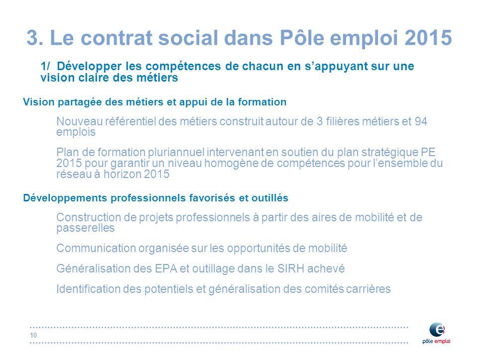 10 3. Le contrat social dans Pôle emploi 2015 1/ Développer les compétences de chacun en sappuyant sur une vision claire des métiers Vision partagée d