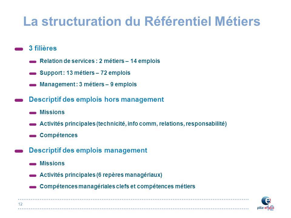 12 La structuration du Référentiel Métiers Définition Référentiel Métiers 3 filières Relation de services : 2 métiers – 14 emplois Support : 13 métier