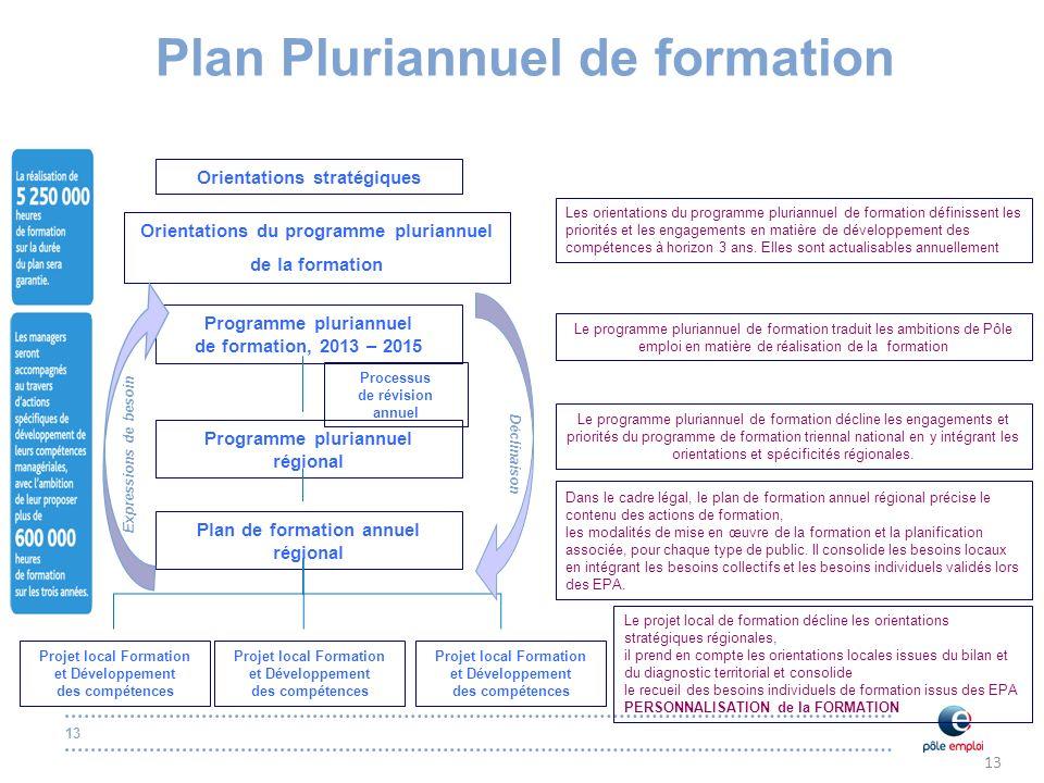 13 Plan Pluriannuel de formation Déclinaison Orientations du programme pluriannuel de la formation Programme pluriannuel de formation, 2013 – 2015 Pro