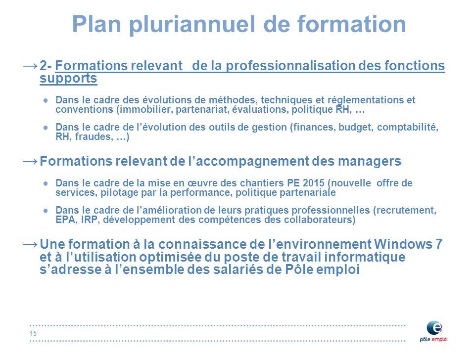 15 Plan pluriannuel de formation 2- Formations relevant de la professionnalisation des fonctions supports Dans le cadre des évolutions de méthodes, te