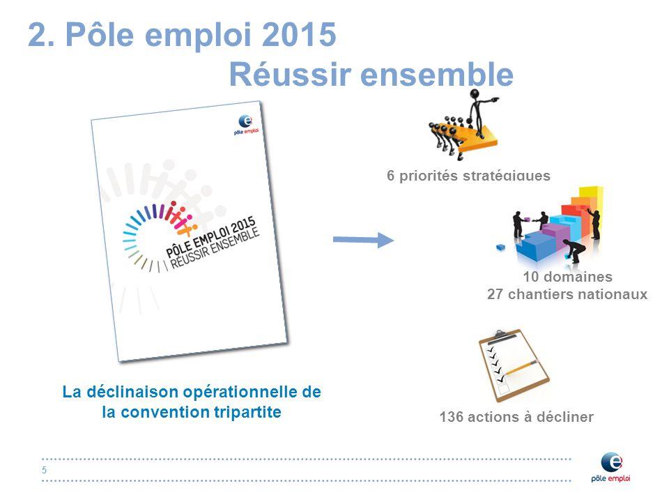 5 2. Pôle emploi 2015 Réussir ensemble La déclinaison opérationnelle de la convention tripartite 6 priorités stratégiques 10 domaines 27 chantiers nat