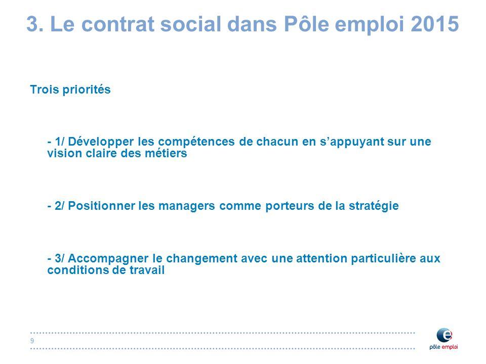 9 3. Le contrat social dans Pôle emploi 2015 Trois priorités - 1/ Développer les compétences de chacun en sappuyant sur une vision claire des métiers
