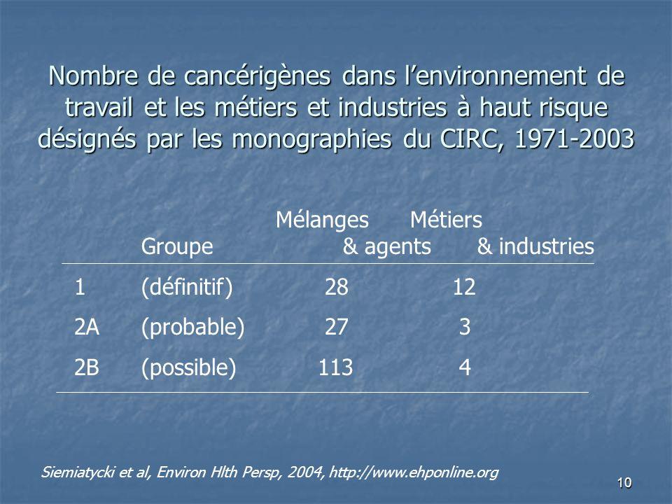 10 Siemiatycki et al, Environ Hlth Persp, 2004, http://www.ehponline.org MélangesMétiers Groupe& agents& industries 1(définitif) 28 12 2A(probable) 27