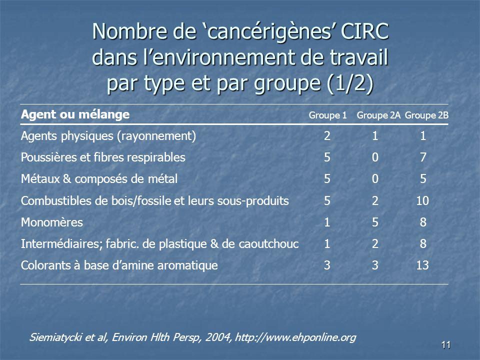 11 Nombre de cancérigènes CIRC dans lenvironnement de travail par type et par groupe (1/2) Agent ou mélange Groupe 1Groupe 2AGroupe 2B Agents physique