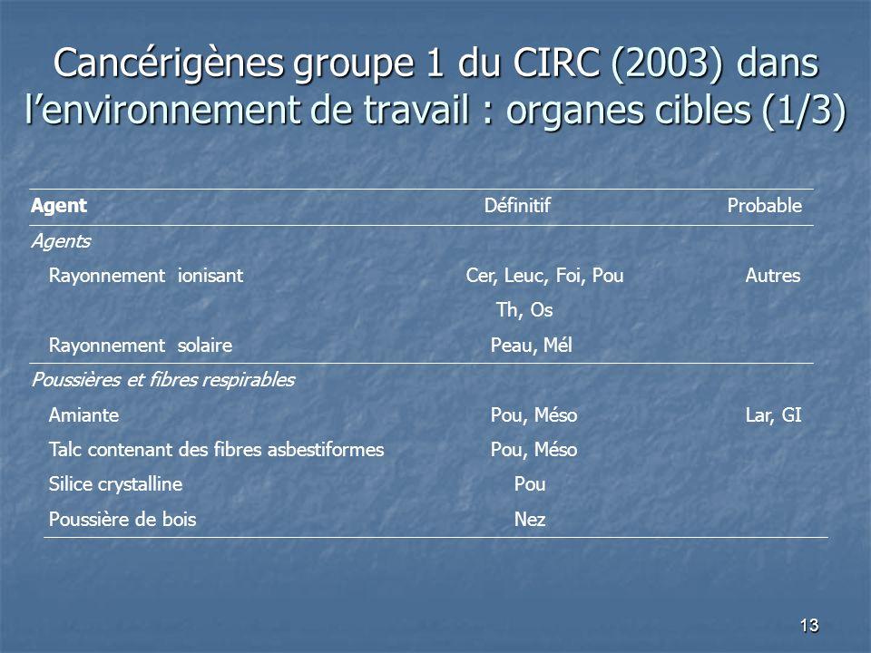 13 Cancérigènes groupe 1 du CIRC (2003) dans lenvironnement de travail : organes cibles (1/3) Agent DéfinitifProbable Agents Rayonnement ionisant Cer,