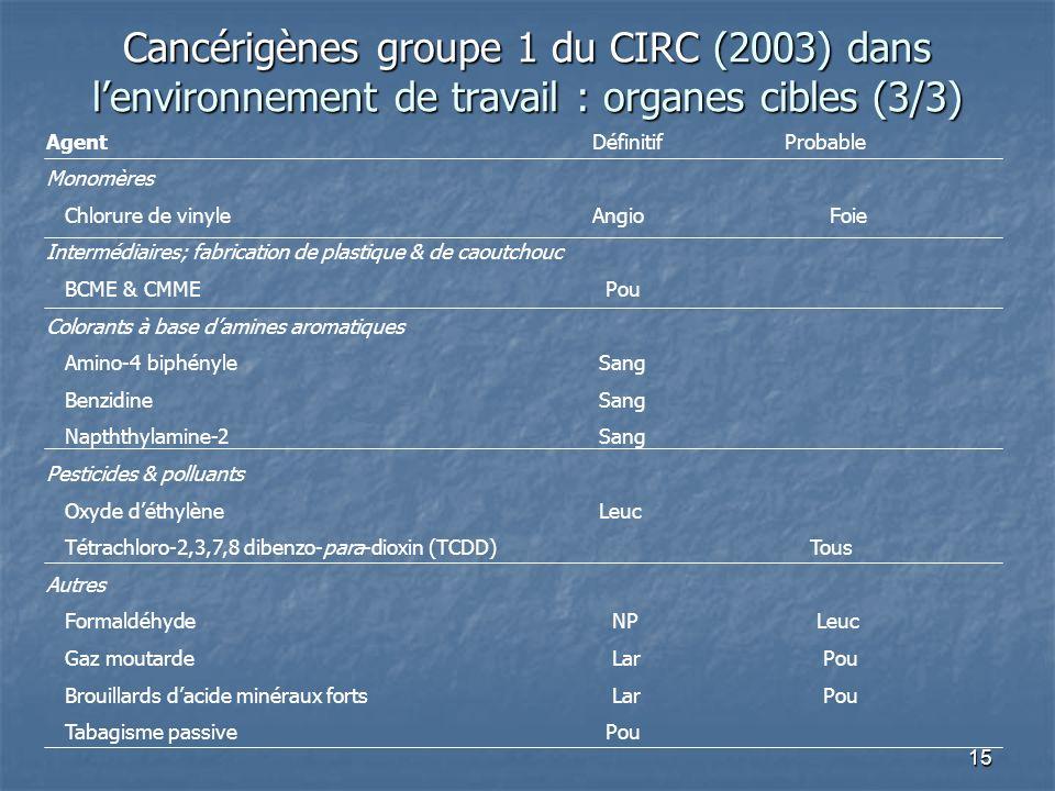15 Agent DéfinitifProbable Monomères Chlorure de vinyle Angio Foie Intermédiaires; fabrication de plastique & de caoutchouc BCME & CMME Pou Colorants