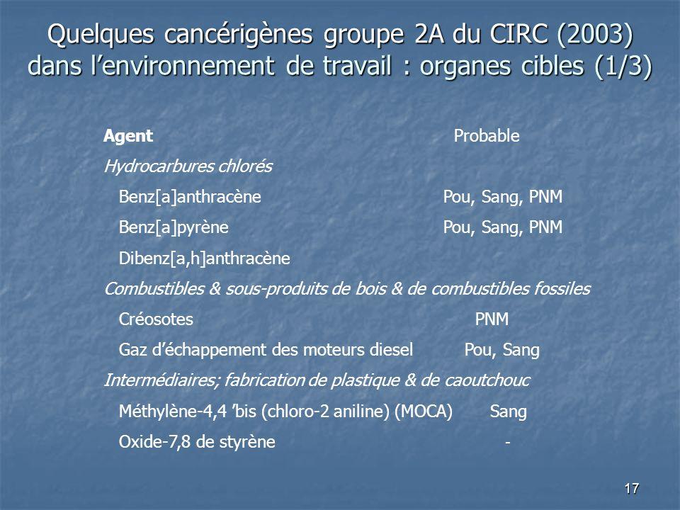 17 Agent Probable Hydrocarbures chlorés Benz[a]anthracènePou, Sang, PNM Benz[a]pyrènePou, Sang, PNM Dibenz[a,h]anthracène Combustibles & sous-produits