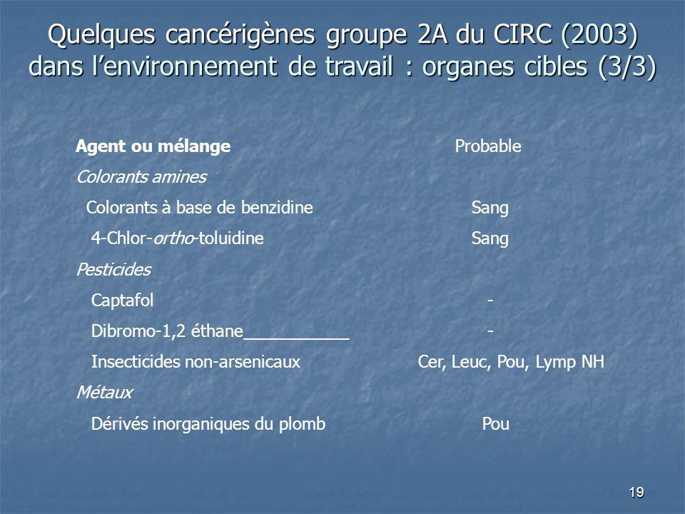 19 Agent ou mélange Probable Colorants amines Colorants à base de benzidine Sang 4-Chlor-ortho-toluidine Sang Pesticides Captafol - Dibromo-1,2 éthane