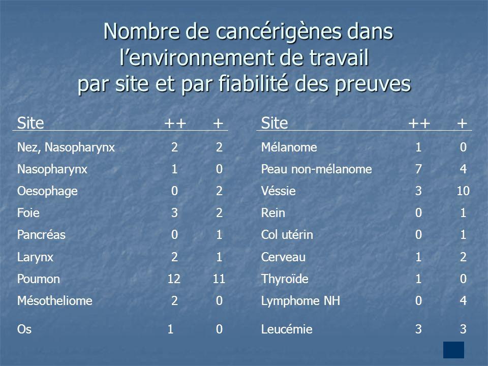 22 Nombre de cancérigènes dans lenvironnement de travail par site et par fiabilité des preuves Nombre de cancérigènes dans lenvironnement de travail p