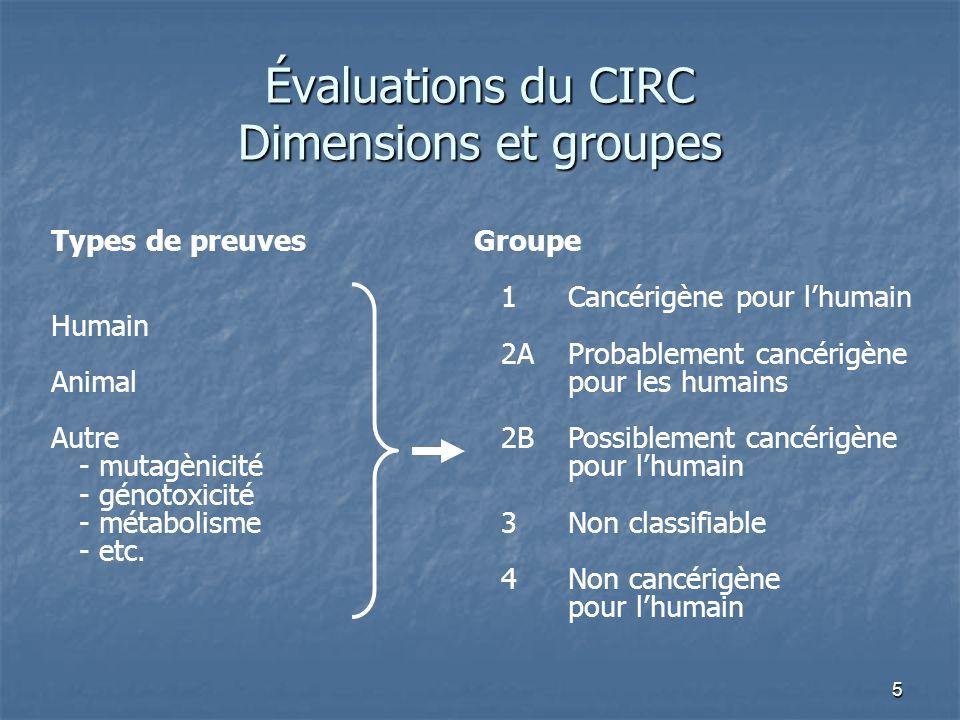5 Évaluations du CIRC Dimensions et groupes Types de preuves Humain Animal Autre - mutagènicité - génotoxicité - métabolisme - etc. Groupe 1Cancérigèn