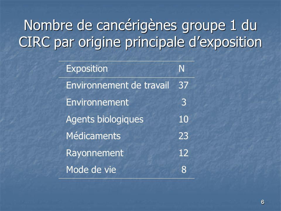 6 Nombre de cancérigènes groupe 1 du CIRC par origine principale dexposition ExpositionN Environnement de travail37 Environnement 3 Agents biologiques