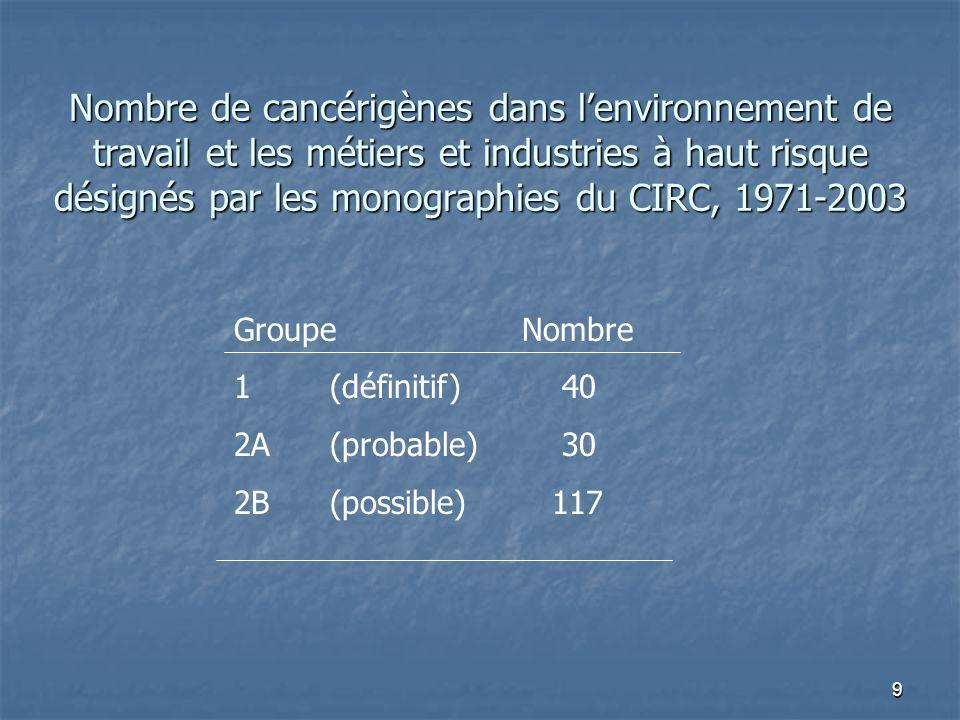 9 Nombre de cancérigènes dans lenvironnement de travail et les métiers et industries à haut risque désignés par les monographies du CIRC, 1971-2003 Gr
