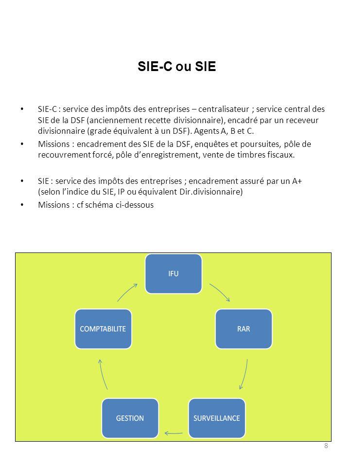 9 IFU INTERLOCUTEUR FISCAL UNIQUE DES ENTREPRISES Possibilité de plusieurs IFU dans un SIE Agents A, B, C Accueil des redevables Gestion des dossiers professionnels : GESTION DES REDEVABLES TVA-BIC-IS-BNC, PROFESSIONNELS ET NON PROFESSIONNELS SUIVI ET CONTRÔLE FORMEL DES DECLARATIONS RELANCE DES DECLARATIONS ET TAXATION CONTENTIEUX REMBOURSEMENTS IS TVA Taxe professionnelle : GESTION ET CONTRÔLE RELANCE DES DECLARATIONS ET TAXATION CONTENTIEUX Taxe sur les salaires : GESTION ET CONTRÔLE CONTENTIEUX REMBOURSEMENT MEDOC BDRP IS TP BDRP PORTAIL METIER S