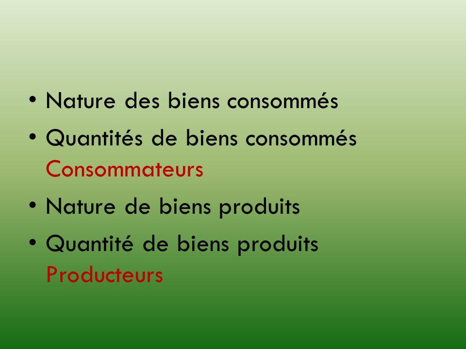 Nature des biens consommés Quantités de biens consommés Consommateurs Nature de biens produits Quantité de biens produits Producteurs