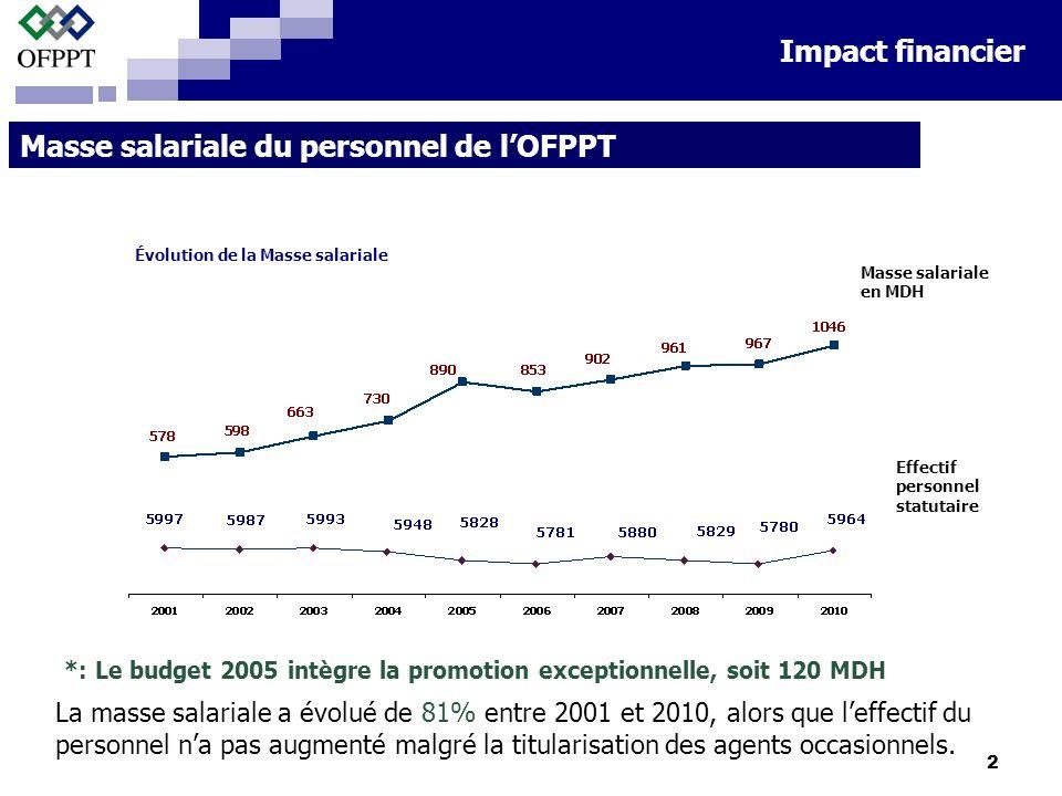 2 Masse salariale du personnel de lOFPPT *: Le budget 2005 intègre la promotion exceptionnelle, soit 120 MDH Impact financier La masse salariale a évolué de 81% entre 2001 et 2010, alors que leffectif du personnel na pas augmenté malgré la titularisation des agents occasionnels.