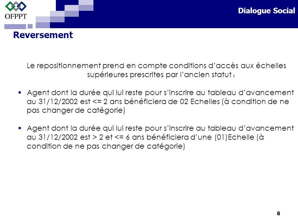 8 Le repositionnement prend en compte conditions daccès aux échelles supérieures prescrites par lancien statut : Agent dont la durée qui lui reste pour sinscrire au tableau davancement au 31/12/2002 est <= 2 ans bénéficiera de 02 Echelles (à condition de ne pas changer de catégorie) Agent dont la durée qui lui reste pour sinscrire au tableau davancement au 31/12/2002 est > 2 et <= 6 ans bénéficiera dune (01)Echelle (à condition de ne pas changer de catégorie) Reversement Dialogue Social