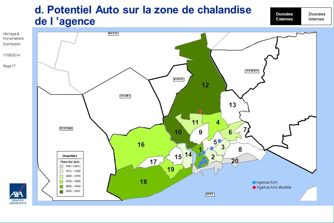 Maillage & Implantations Distribution 17/05/2014 Page 17 d. Potentiel Auto sur la zone de chalandise de l agence Données Externes Données Internes Age