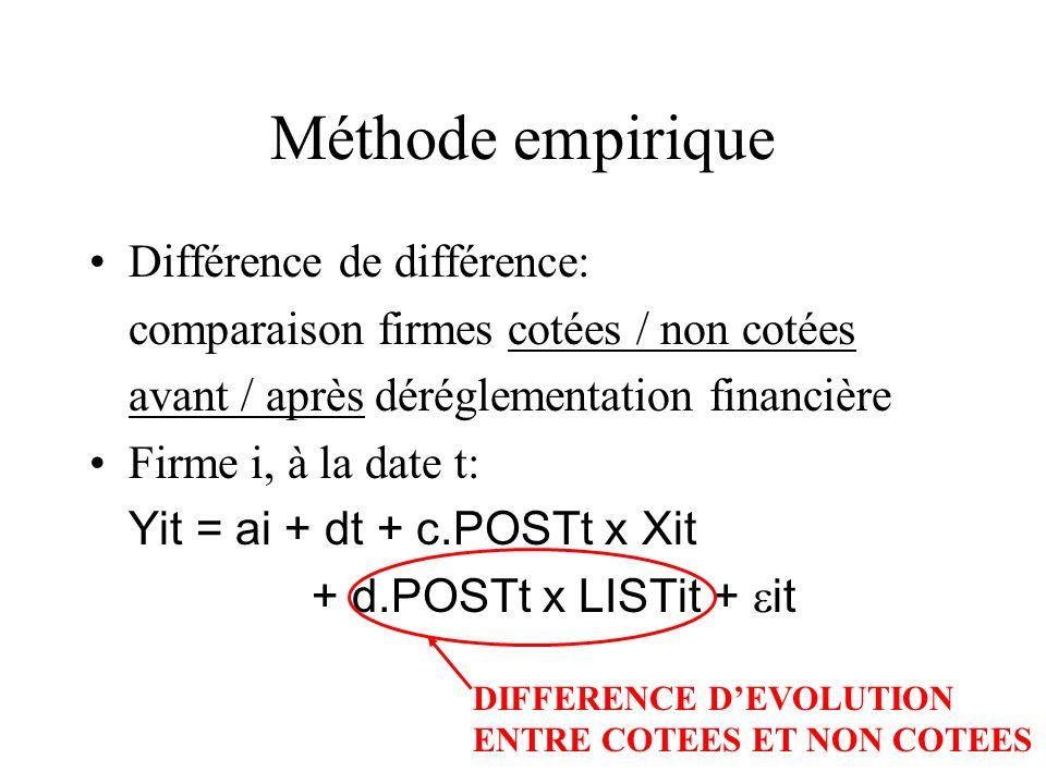 Méthode empirique Différence de différence: comparaison firmes cotées / non cotées avant / après déréglementation financière Firme i, à la date t: Yit