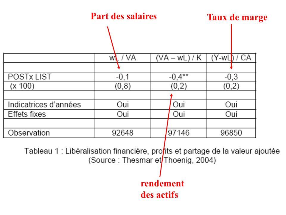 Part des salaires rendement des actifs Taux de marge
