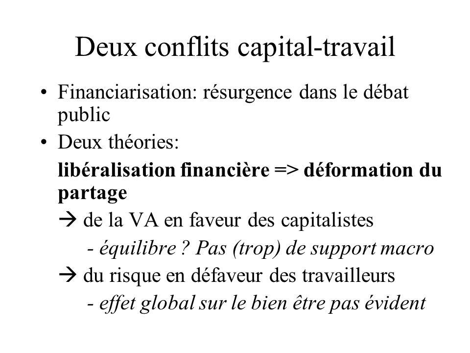 Deux conflits capital-travail Financiarisation: résurgence dans le débat public Deux théories: libéralisation financière => déformation du partage de