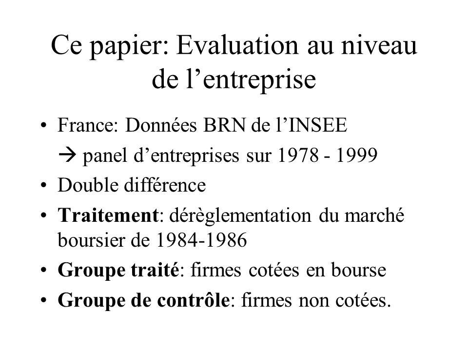 Ce papier: Evaluation au niveau de lentreprise France: Données BRN de lINSEE panel dentreprises sur 1978 - 1999 Double différence Traitement: dérèglem