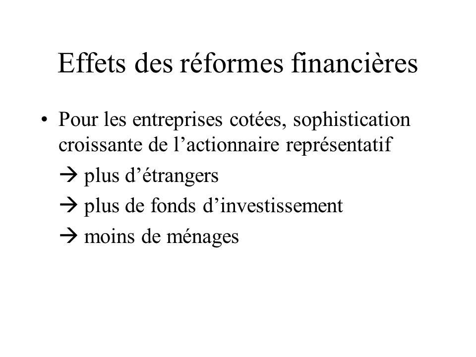 Effets des réformes financières Pour les entreprises cotées, sophistication croissante de lactionnaire représentatif plus détrangers plus de fonds din