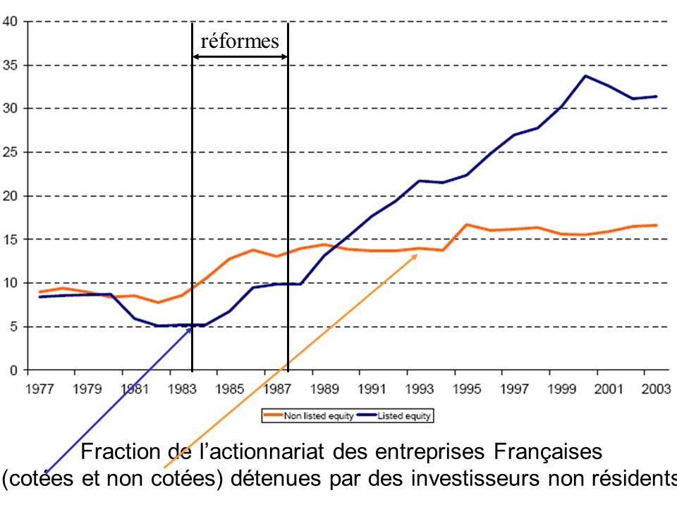 Répartition de lactionnariat des entreprises cotées en Bourse réformes
