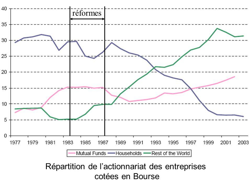 Méthode empirique Différence de différence: comparaison firmes cotées / non cotées avant / après déréglementation financière Firme i, à la date t: Yit = ai + dt + c.POSTt x Xit + d.POSTt x LISTit + it DIFFERENCE DEVOLUTION ENTRE COTEES ET NON COTEES