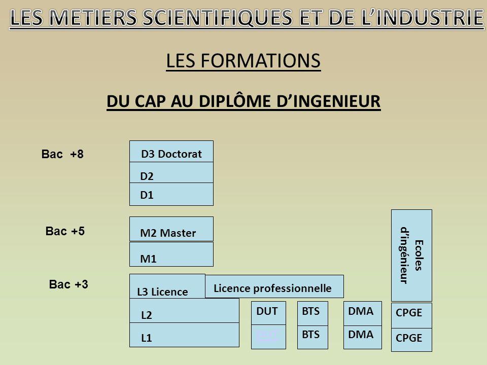 DU CAP AU DIPLÔME DINGENIEUR LES FORMATIONS DUT BTS Ecoles dingénieur CPGE DMA BTS Licence professionnelle L2 L1 L3 Licence M2 Master D1 D2 D3 Doctorat M1 Bac +8 Bac +5 Bac +3