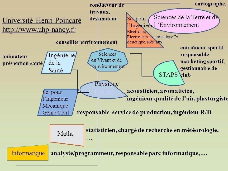 Informatique Sc.
