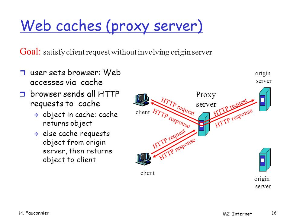 M2-Internet 16 Web caches (proxy server) r user sets browser: Web accesses via cache r browser sends all HTTP requests to cache object in cache: cache returns object else cache requests object from origin server, then returns object to client Goal: satisfy client request without involving origin server client Proxy server client HTTP request HTTP response HTTP request HTTP response origin server origin server H.