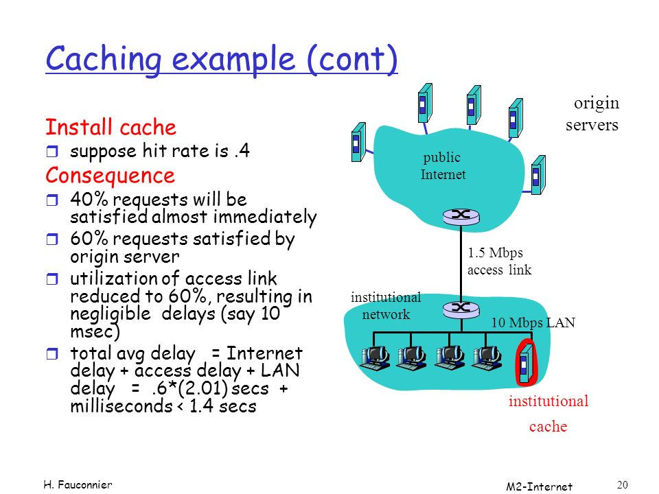 M2-Internet 20 Caching example (cont) Install cache r suppose hit rate is.4 Consequence r 40% requests will be satisfied almost immediately r 60% requests satisfied by origin server r utilization of access link reduced to 60%, resulting in negligible delays (say 10 msec) r total avg delay = Internet delay + access delay + LAN delay =.6*(2.01) secs + milliseconds < 1.4 secs origin servers public Internet institutional network 10 Mbps LAN 1.5 Mbps access link institutional cache H.