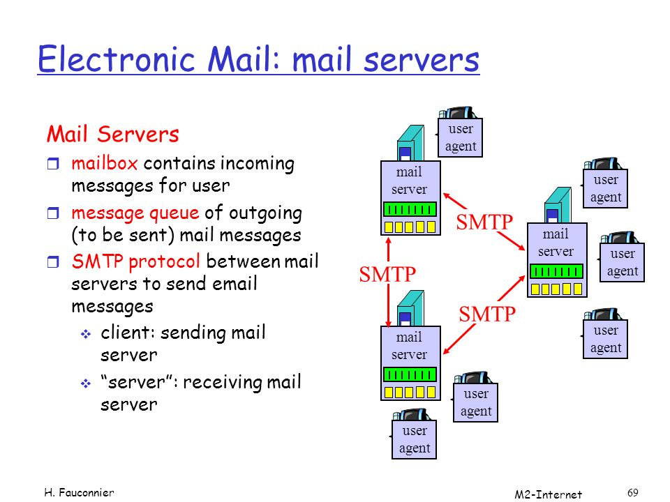 M2-Internet 69 Electronic Mail: mail servers Mail Servers r mailbox contains incoming messages for user r message queue of outgoing (to be sent) mail messages r SMTP protocol between mail servers to send email messages client: sending mail server server: receiving mail server mail server user agent user agent user agent mail server user agent user agent mail server user agent SMTP H.