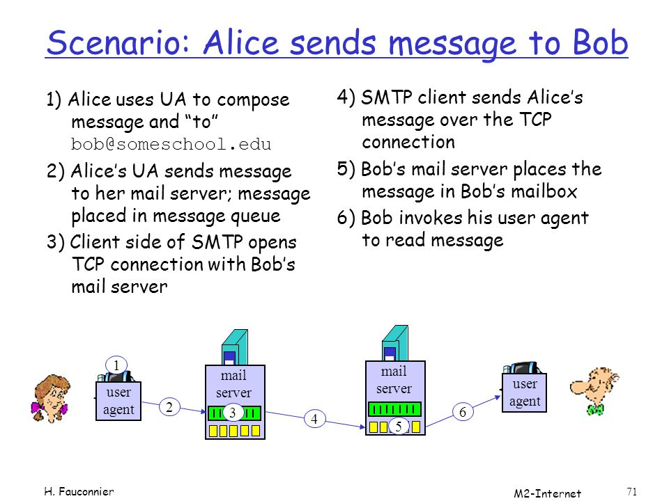 M2-Internet 71 Scenario: Alice sends message to Bob 1) Alice uses UA to compose message and to bob@someschool.edu 2) Alices UA sends message to her mail server; message placed in message queue 3) Client side of SMTP opens TCP connection with Bobs mail server 4) SMTP client sends Alices message over the TCP connection 5) Bobs mail server places the message in Bobs mailbox 6) Bob invokes his user agent to read message user agent mail server mail server user agent 1 2 3 4 5 6 H.