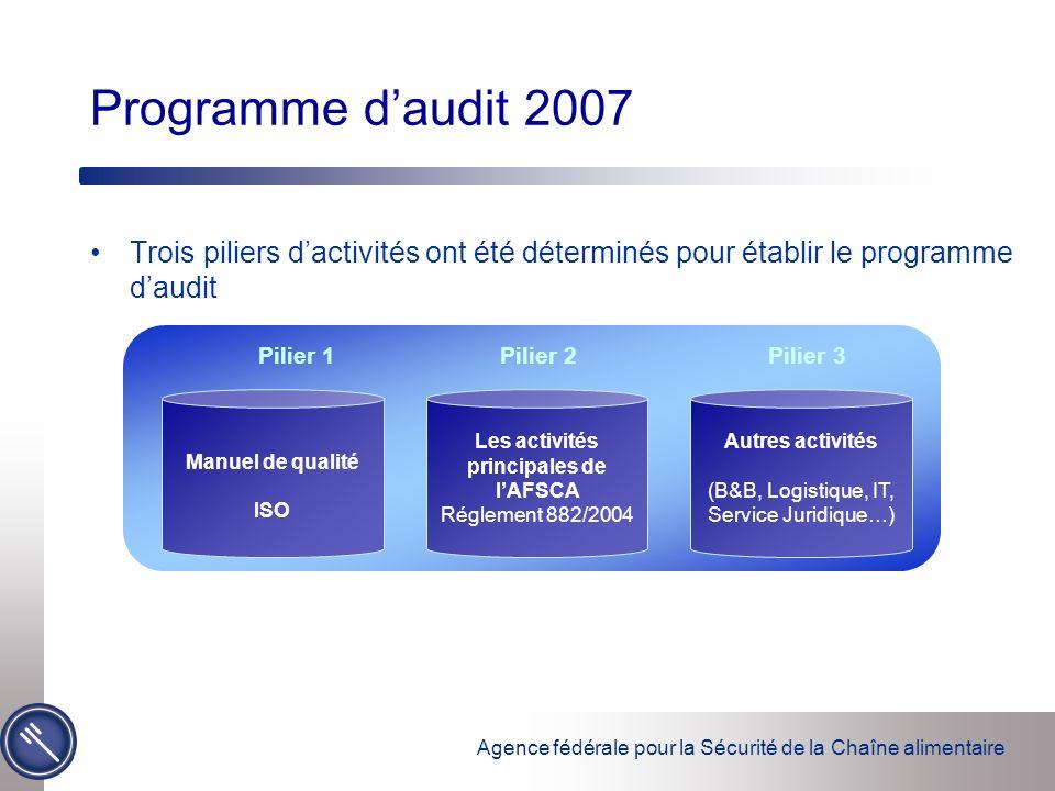 Trois piliers dactivités ont été déterminés pour établir le programme daudit Programme daudit 2007 Pilier 1 Pilier 2 Pilier 3 Manuel de qualité ISO Les activités principales de lAFSCA Réglement 882/2004 Autres activités (B&B, Logistique, IT, Service Juridique…)