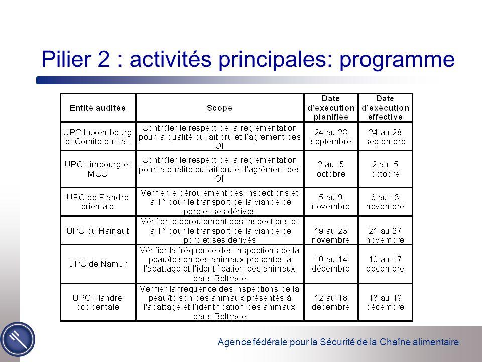 Agence fédérale pour la Sécurité de la Chaîne alimentaire Pilier 2 : activités principales: programme