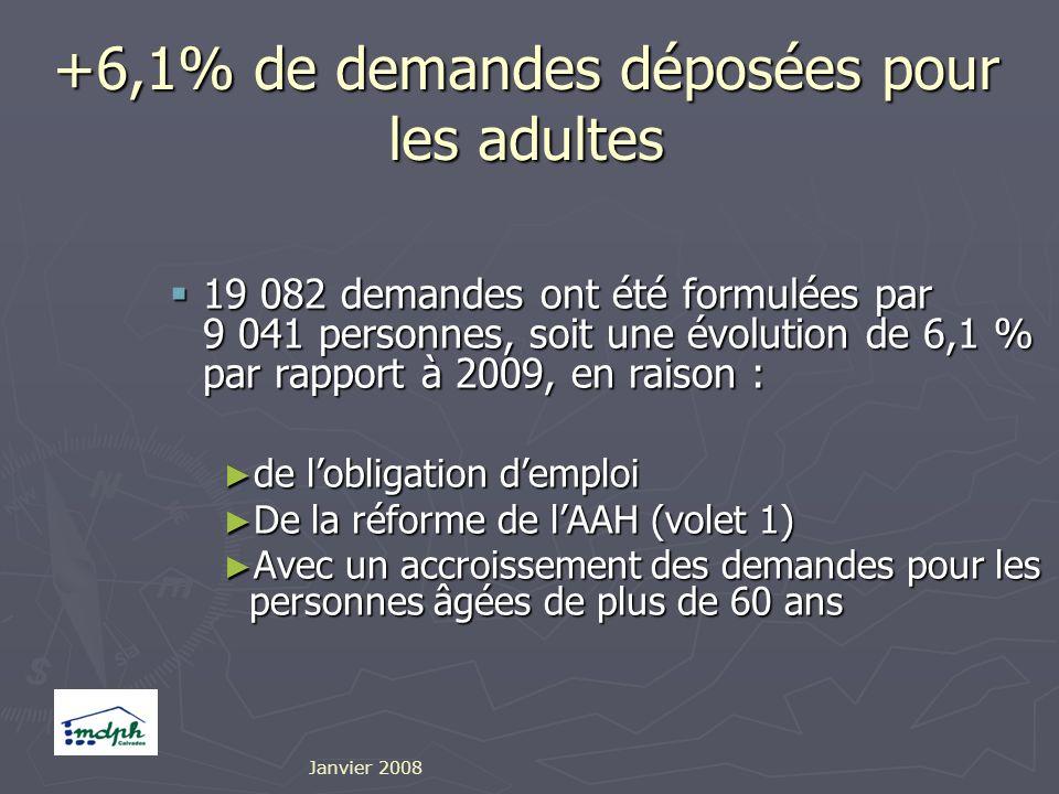 +6,1% de demandes déposées pour les adultes 19 082 demandes ont été formulées par 9 041 personnes, soit une évolution de 6,1 % par rapport à 2009, en raison : 19 082 demandes ont été formulées par 9 041 personnes, soit une évolution de 6,1 % par rapport à 2009, en raison : de lobligation demploi de lobligation demploi De la réforme de lAAH (volet 1) De la réforme de lAAH (volet 1) Avec un accroissement des demandes pour les personnes âgées de plus de 60 ans Avec un accroissement des demandes pour les personnes âgées de plus de 60 ans Janvier 2008