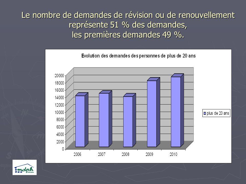 Le nombre de demandes de révision ou de renouvellement représente 51 % des demandes, les premières demandes 49 %.