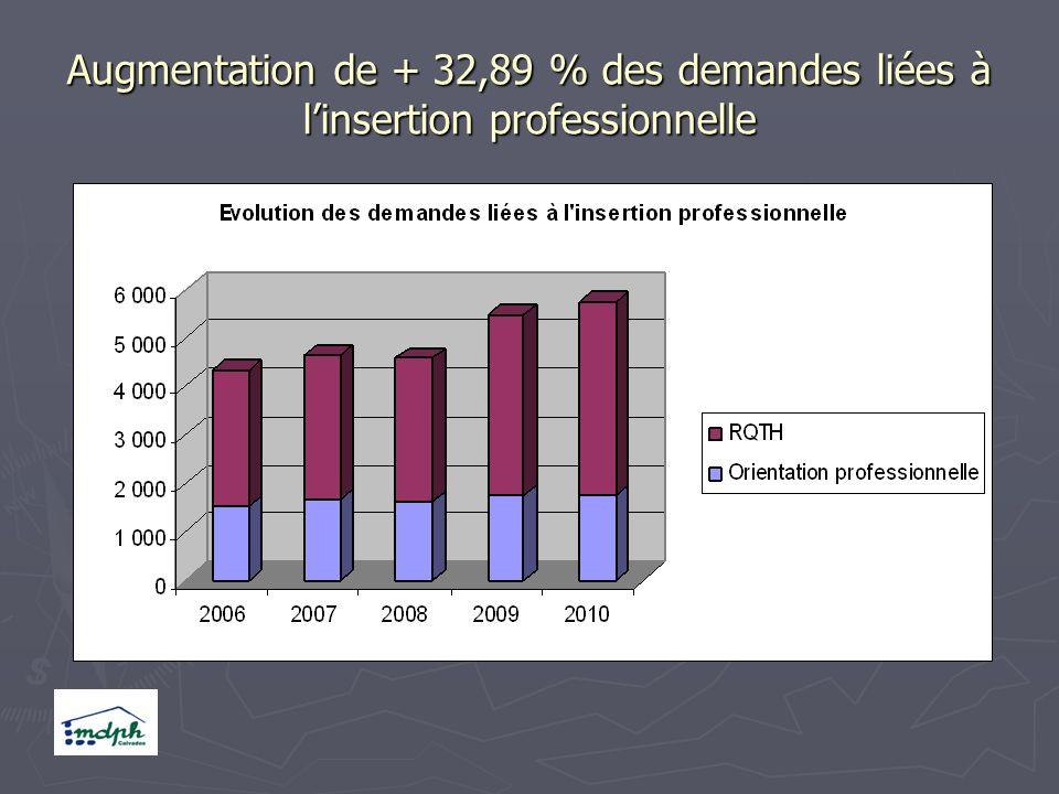 Augmentation de + 32,89 % des demandes liées à linsertion professionnelle